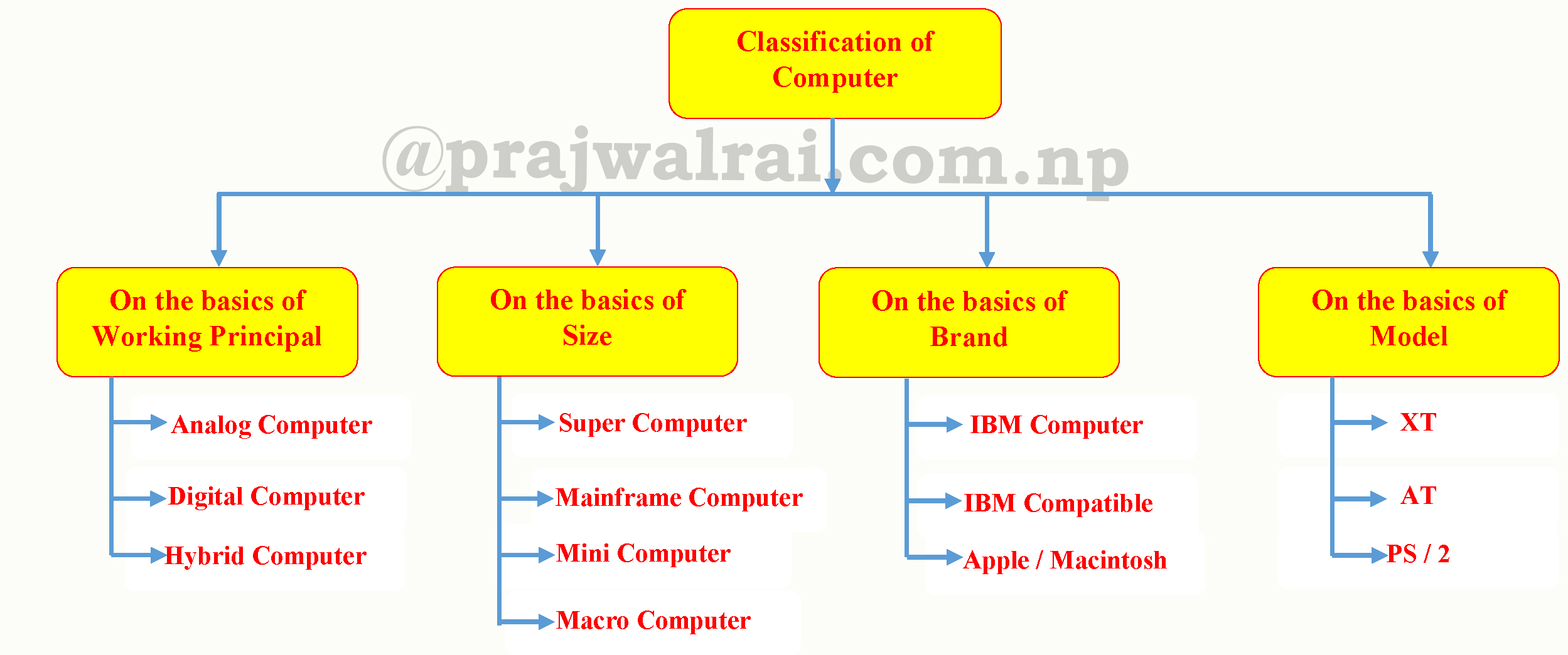 Classification of Computer on the basics of working
